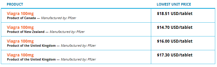 Canadian Pharmacy Brand Viagra Price