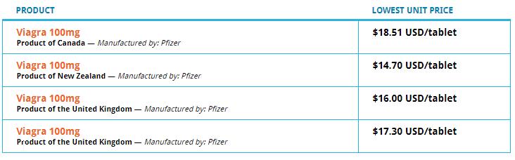 Canadian Online Pharmacy Brand Viagra Price