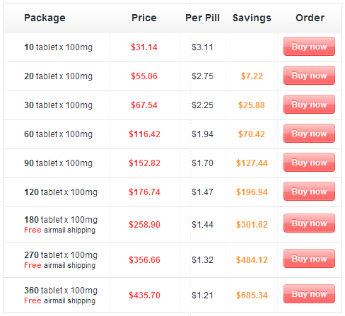 Prices Can Vary Greatly for Sildenafil Online