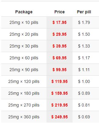 Generic Sildenafil Price