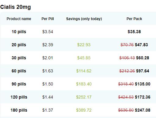 Generic Cialis Price